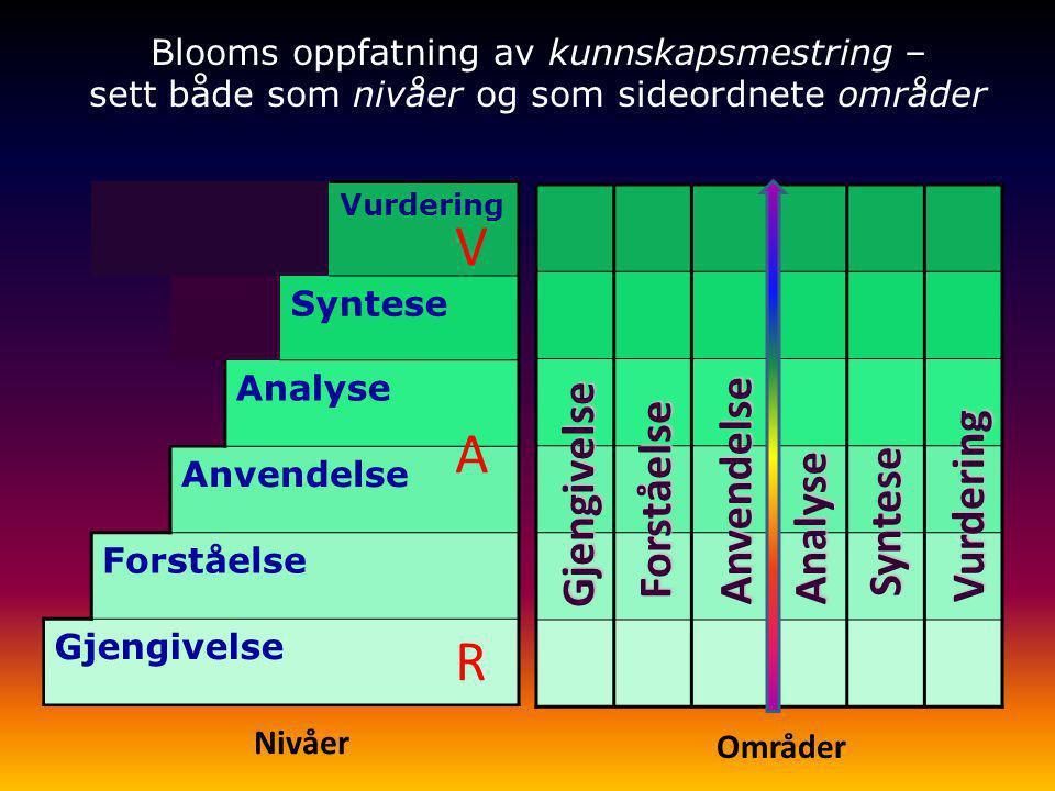 Vurdering Syntese Analyse Anvendelse Forståelse Gjengivelse Gjengivelse Forståelse AnvendelseAnalyse Syntese Vurdering Nivåer Blooms oppfatning av kun