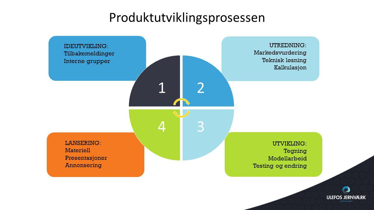 1 2 34 LANSERING: Materiell Presentasjoner Annonsering IDEUTVIKLING: Tilbakemeldinger Interne grupper UTREDNING: Markedsvurdering Teknisk løsning Kalk
