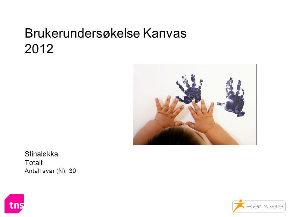 Brukerundersøkelse Kanvas 2012 Stinaløkka Totalt Antall svar (N): 30