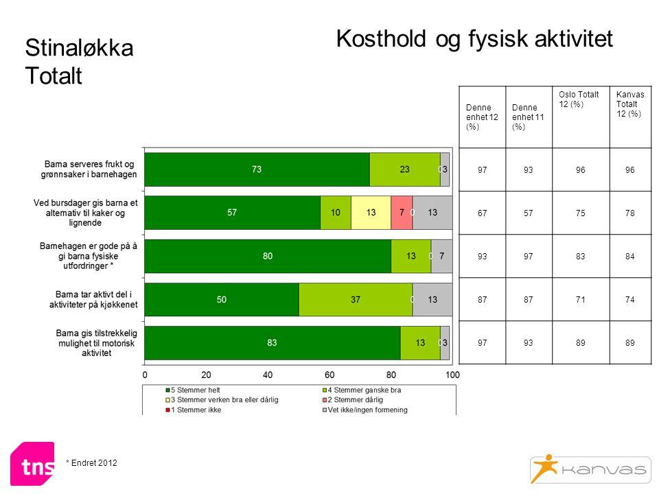 Stinaløkka Totalt Kosthold og fysisk aktivitet Denne enhet 12 (%) Denne enhet 11 (%) Oslo Totalt 12 (%) Kanvas Totalt 12 (%) 979396 67577578 93978384 87 7174 979389 * Endret 2012