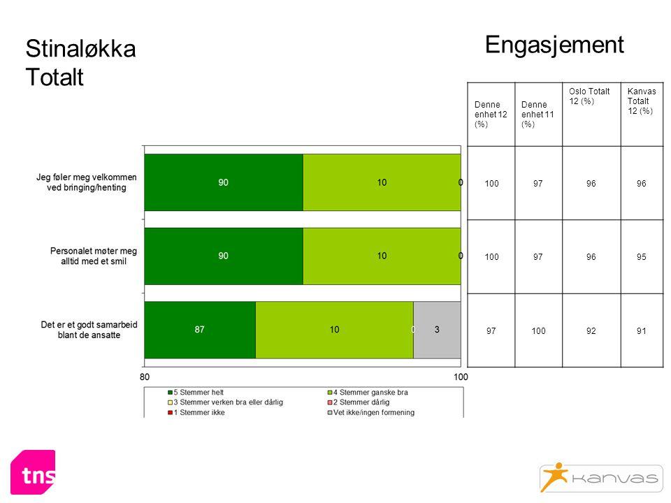Stinaløkka Totalt Engasjement Denne enhet 12 (%) Denne enhet 11 (%) Oslo Totalt 12 (%) Kanvas Totalt 12 (%) 1009796 100979695 971009291