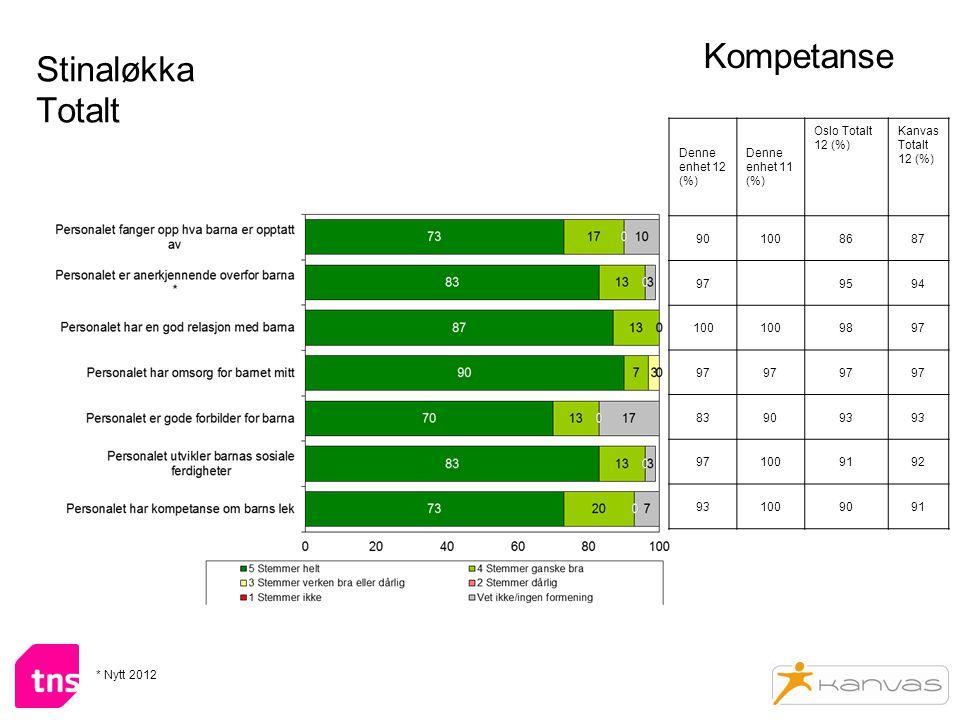 Stinaløkka Totalt Kompetanse Denne enhet 12 (%) Denne enhet 11 (%) Oslo Totalt 12 (%) Kanvas Totalt 12 (%) 901008687 979594 100 9897 839093 971009192 931009091 * Nytt 2012