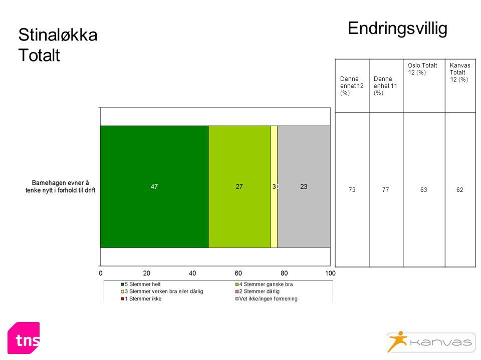 Stinaløkka Totalt Endringsvillig Denne enhet 12 (%) Denne enhet 11 (%) Oslo Totalt 12 (%) Kanvas Totalt 12 (%) 73776362