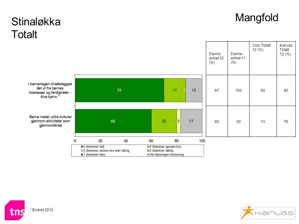 Stinaløkka Totalt Mangfold Denne enhet 12 (%) Denne enhet 11 (%) Oslo Totalt 12 (%) Kanvas Totalt 12 (%) 871008485 80907476 * Endret 2012