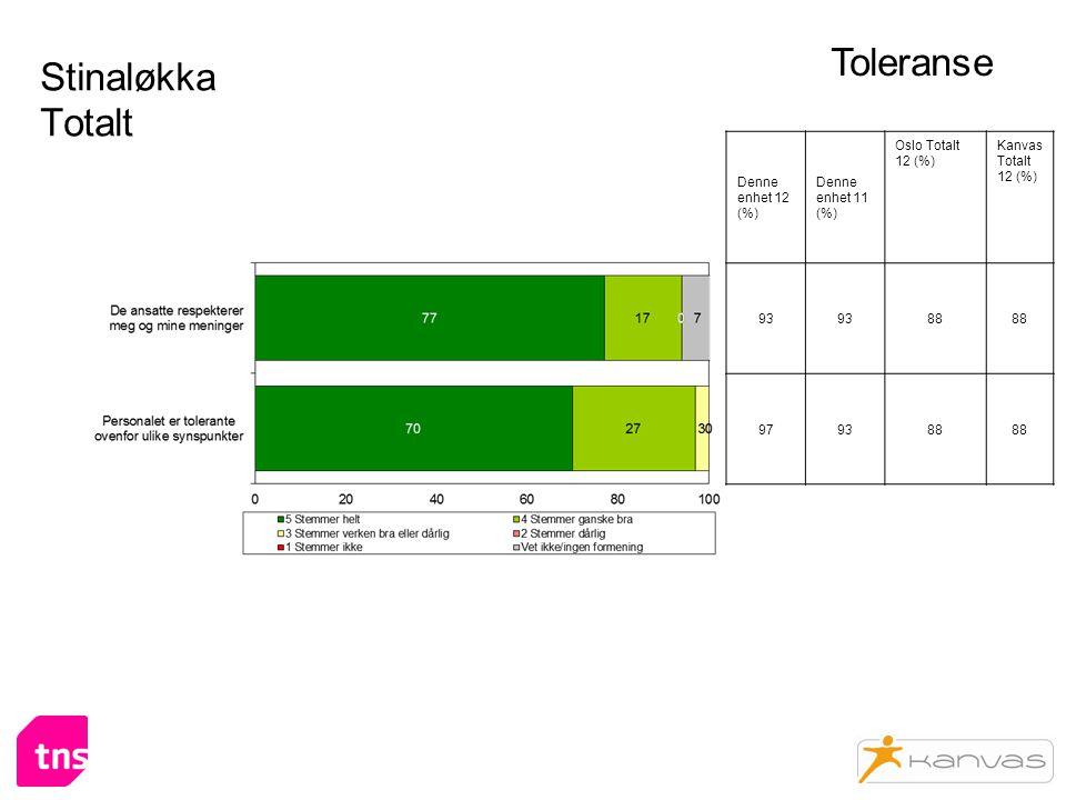 Stinaløkka Totalt Toleranse Denne enhet 12 (%) Denne enhet 11 (%) Oslo Totalt 12 (%) Kanvas Totalt 12 (%) 93 88 979388