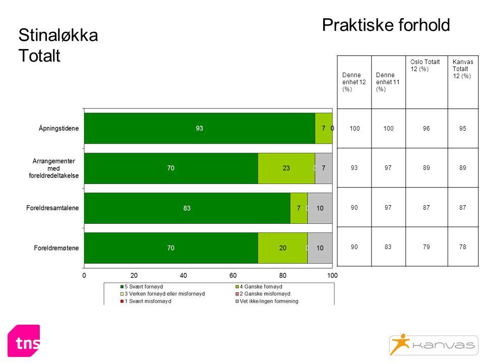 Stinaløkka Totalt Praktiske forhold Denne enhet 12 (%) Denne enhet 11 (%) Oslo Totalt 12 (%) Kanvas Totalt 12 (%) 100 9695 939789 909787 90837978