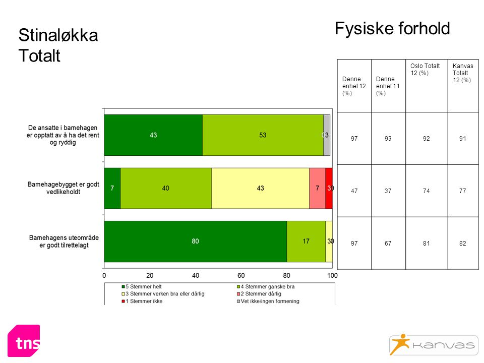 Stinaløkka Totalt Fysiske forhold Denne enhet 12 (%) Denne enhet 11 (%) Oslo Totalt 12 (%) Kanvas Totalt 12 (%) 97939291 47377477 97678182