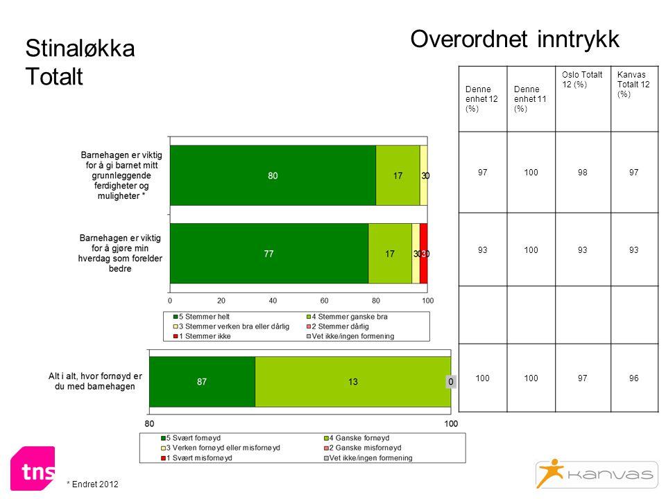 Stinaløkka Totalt Overordnet inntrykk Denne enhet 12 (%) Denne enhet 11 (%) Oslo Totalt 12 (%) Kanvas Totalt 12 (%) 971009897 9310093 100 9796 * Endret 2012