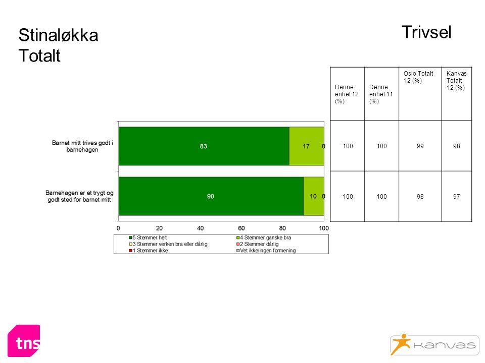 Stinaløkka Totalt Trivsel Denne enhet 12 (%) Denne enhet 11 (%) Oslo Totalt 12 (%) Kanvas Totalt 12 (%) 100 9998 100 9897