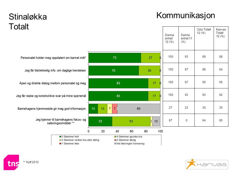 Stinaløkka Totalt Kommunikasjon Denne enhet 12 (%) Denne enhet 11 (%) Oslo Totalt 12 (%) Kanvas Totalt 12 (%) 100938988 100878684 1009795 10093 92 27233035 8708485 ** Nytt 2012