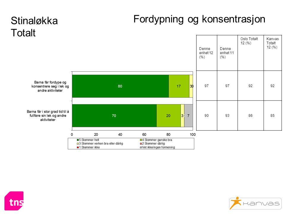 Stinaløkka Totalt Fordypning og konsentrasjon Denne enhet 12 (%) Denne enhet 11 (%) Oslo Totalt 12 (%) Kanvas Totalt 12 (%) 97 92 90938685
