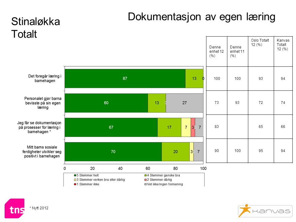 Stinaløkka Totalt Dokumentasjon av egen læring Denne enhet 12 (%) Denne enhet 11 (%) Oslo Totalt 12 (%) Kanvas Totalt 12 (%) 100 9394 73937274 836566 901009594 * Nytt 2012