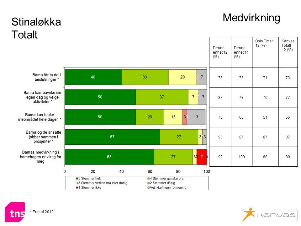 Stinaløkka Totalt Medvirkning Denne enhet 12 (%) Denne enhet 11 (%) Oslo Totalt 12 (%) Kanvas Totalt 12 (%) 73 7173 87737677 70605155 9387 901008889 * Endret 2012