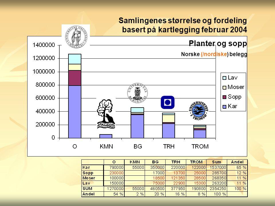 Samlingenes størrelse og fordeling basert på kartlegging februar 2004 Planter og sopp Norske (/nordiske) belegg