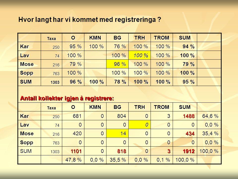 TaxaOKMNBGTRHTROMSUM Kar250 95 % 100 % 76 % 100 % 94 % Lav74 100 % Mose216 79 % 96 % 100 % 79 % Sopp763 100 % SUM1303 96 % 100 % 78 % 100 % 95 % Antal