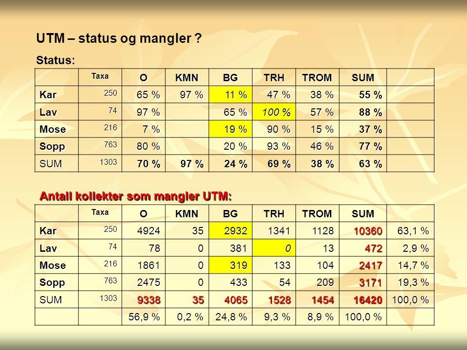 TaxaOKMNBGTRHTROMSUM Kar250 65 % 97 % 11 % 47 % 38 % 55 % Lav74 97 % 65 % 100 % 57 % 88 % Mose216 7 % 19 % 90 % 15 % 37 % Sopp763 80 % 20 % 93 % 46 % 77 % SUM1303 70 % 97 % 24 % 69 % 38 % 63 % Antall kollekter som mangler UTM: TaxaOKMNBGTRHTROMSUM Kar25049243529321341112810360 63,1 % Lav74780381013472 2,9 % Mose216186103191331042417 14,7 % Sopp76324750433542093171 19,3 % SUM130393383540651528145416420 100,0 % 56,9 % 0,2 % 24,8 % 9,3 % 8,9 % 100,0 % UTM – status og mangler .