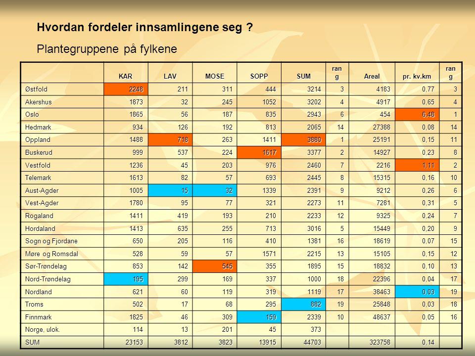 Hvordan fordeler innsamlingene seg ? Plantegruppene på fylkene KARLAVMOSESOPPSUM ran g Areal pr. kv.km ran g Østfold22482113114443214341830,773 Akersh