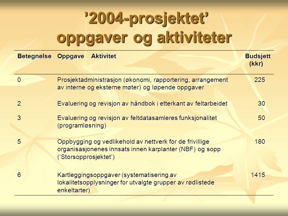 '2004-prosjektet' oppgaver og aktiviteter '2004-prosjektet' oppgaver og aktiviteter BetegnelseOppgaveAktivitetBudsjett(kkr) 0 Prosjektadministrasjon (
