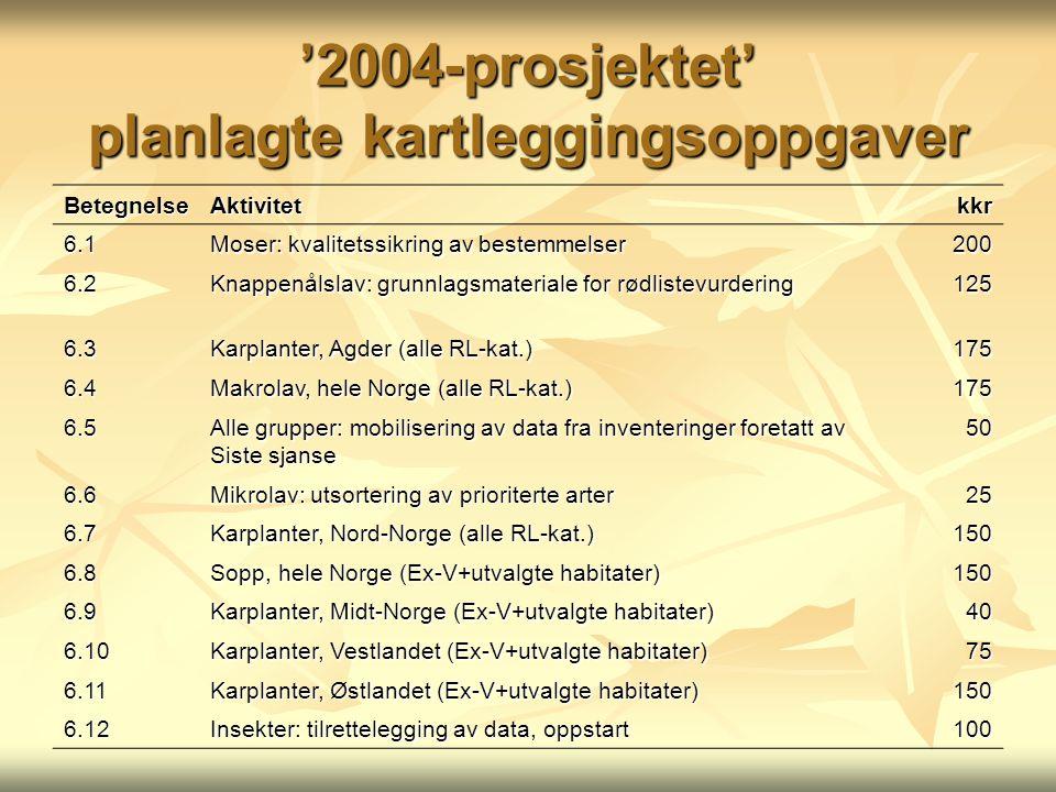 '2004-prosjektet' planlagte kartleggingsoppgaver BetegnelseAktivitetkkr 6.1 Moser: kvalitetssikring av bestemmelser 200 6.2 Knappenålslav: grunnlagsma