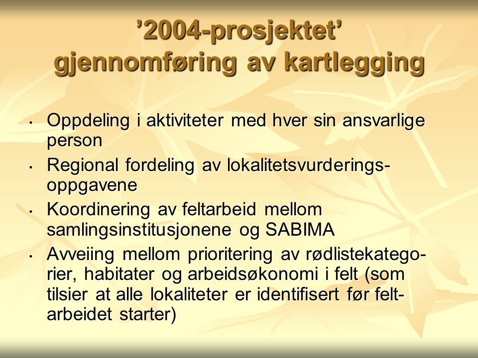 '2004-prosjektet' gjennomføring av kartlegging Oppdeling i aktiviteter med hver sin ansvarlige person Oppdeling i aktiviteter med hver sin ansvarlige person Regional fordeling av lokalitetsvurderings- oppgavene Regional fordeling av lokalitetsvurderings- oppgavene Koordinering av feltarbeid mellom samlingsinstitusjonene og SABIMA Koordinering av feltarbeid mellom samlingsinstitusjonene og SABIMA Avveiing mellom prioritering av rødlistekatego- rier, habitater og arbeidsøkonomi i felt (som tilsier at alle lokaliteter er identifisert før felt- arbeidet starter) Avveiing mellom prioritering av rødlistekatego- rier, habitater og arbeidsøkonomi i felt (som tilsier at alle lokaliteter er identifisert før felt- arbeidet starter)