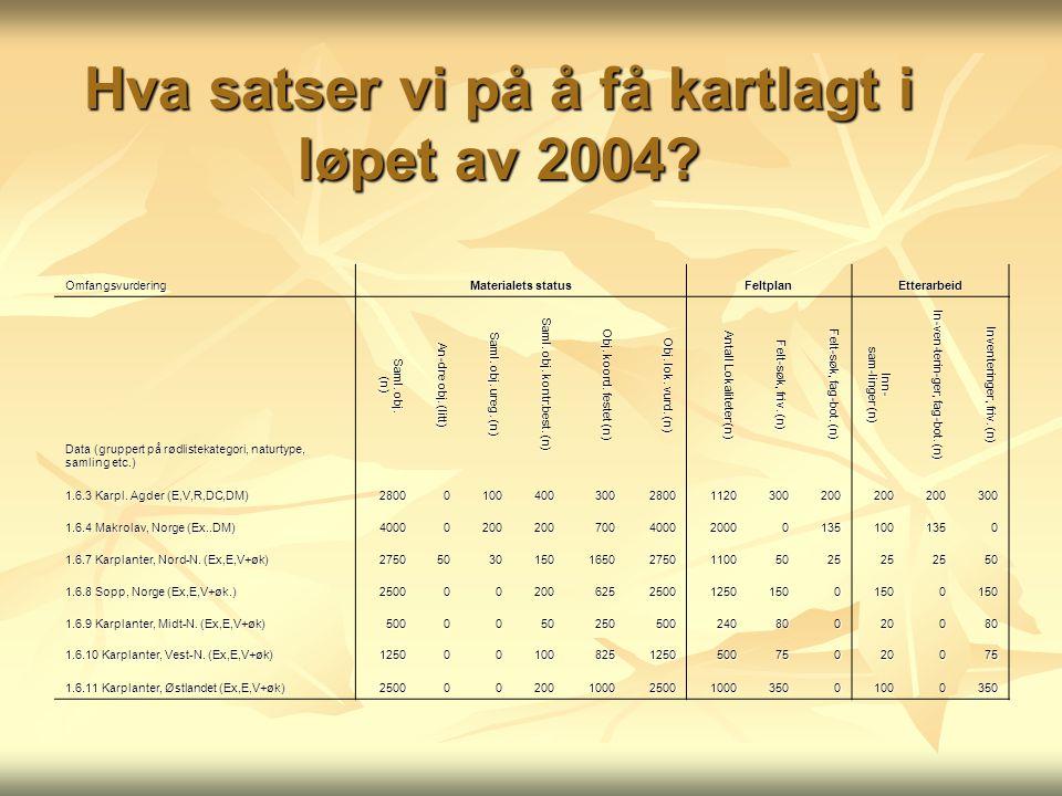 Hva satser vi på å få kartlagt i løpet av 2004? Omfangsvurdering Materialets status FeltplanEtterarbeid Data (gruppert på rødlistekategori, naturtype,
