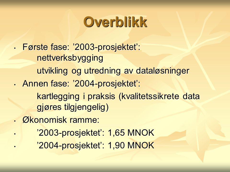 Overblikk Første fase: '2003-prosjektet': nettverksbygging Første fase: '2003-prosjektet': nettverksbygging utvikling og utredning av dataløsninger utvikling og utredning av dataløsninger Annen fase: '2004-prosjektet': Annen fase: '2004-prosjektet': kartlegging i praksis (kvalitetssikrete data gjøres tilgjengelig) kartlegging i praksis (kvalitetssikrete data gjøres tilgjengelig) Økonomisk ramme: Økonomisk ramme: '2003-prosjektet': 1,65 MNOK '2003-prosjektet': 1,65 MNOK '2004-prosjektet': 1,90 MNOK '2004-prosjektet': 1,90 MNOK