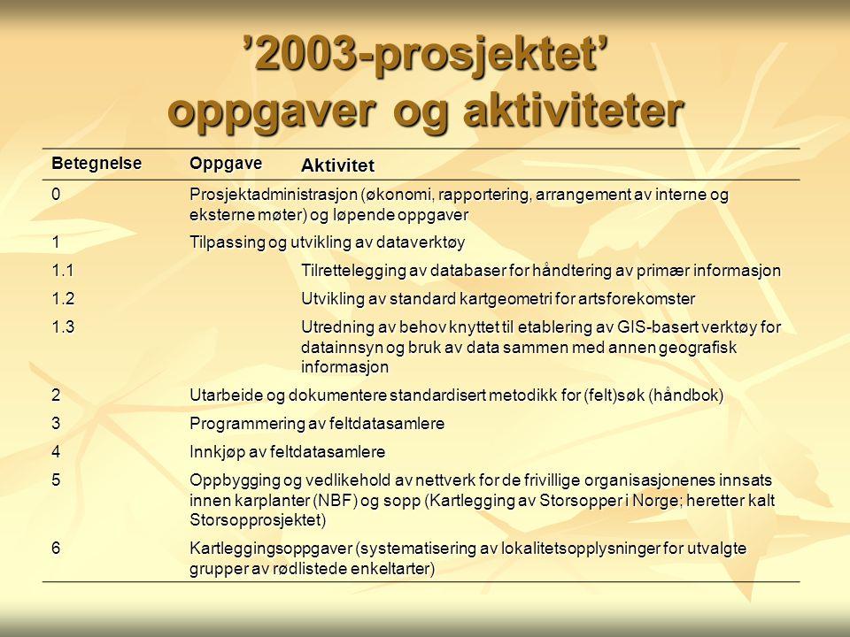 '2003-prosjektet' oppgaver og aktiviteter BetegnelseOppgaveAktivitet 0 Prosjektadministrasjon (økonomi, rapportering, arrangement av interne og ekster