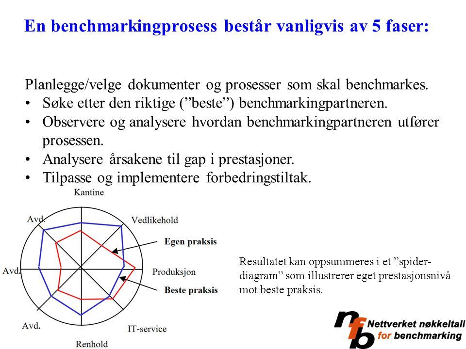 """Planlegge/velge dokumenter og prosesser som skal benchmarkes. Søke etter den riktige (""""beste"""") benchmarkingpartneren. Observere og analysere hvordan b"""