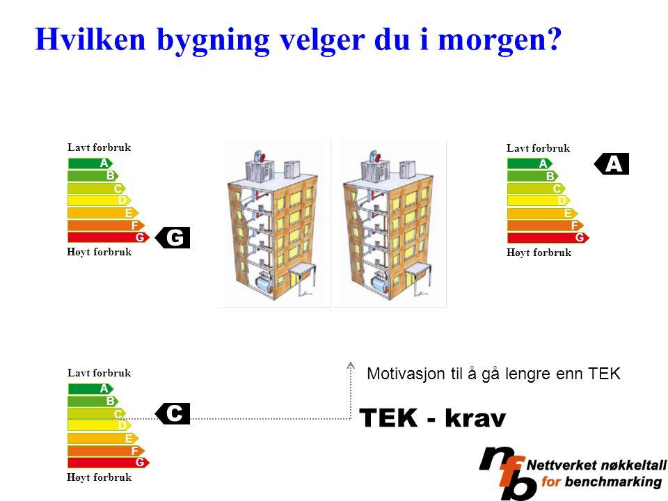 Hvilken bygning velger du i morgen? G A B C D E F G Lavt forbruk Høyt forbruk A A B C D E F G Lavt forbruk Høyt forbruk C A B C D E F G Lavt forbruk H