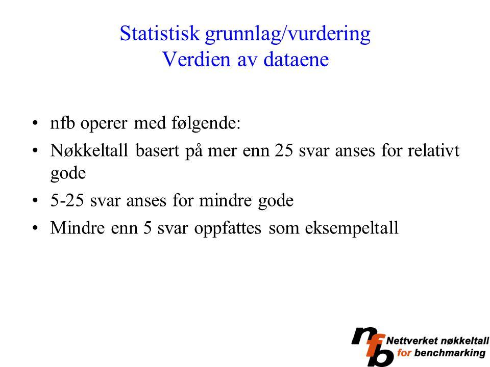 Statistisk grunnlag/vurdering Verdien av dataene nfb operer med følgende: Nøkkeltall basert på mer enn 25 svar anses for relativt gode 5-25 svar anses