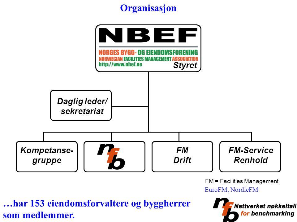 FM = Facilities Management Kompetanse- gruppe FM Drift FM-Service Renhold Daglig leder/ sekretariat Styret …har 153 eiendomsforvaltere og byggherrer s