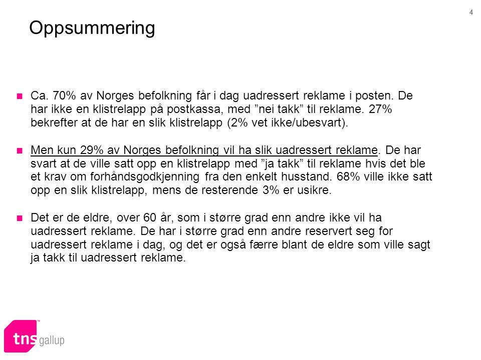"""4 Ca. 70% av Norges befolkning får i dag uadressert reklame i posten. De har ikke en klistrelapp på postkassa, med """"nei takk"""" til reklame. 27% bekreft"""
