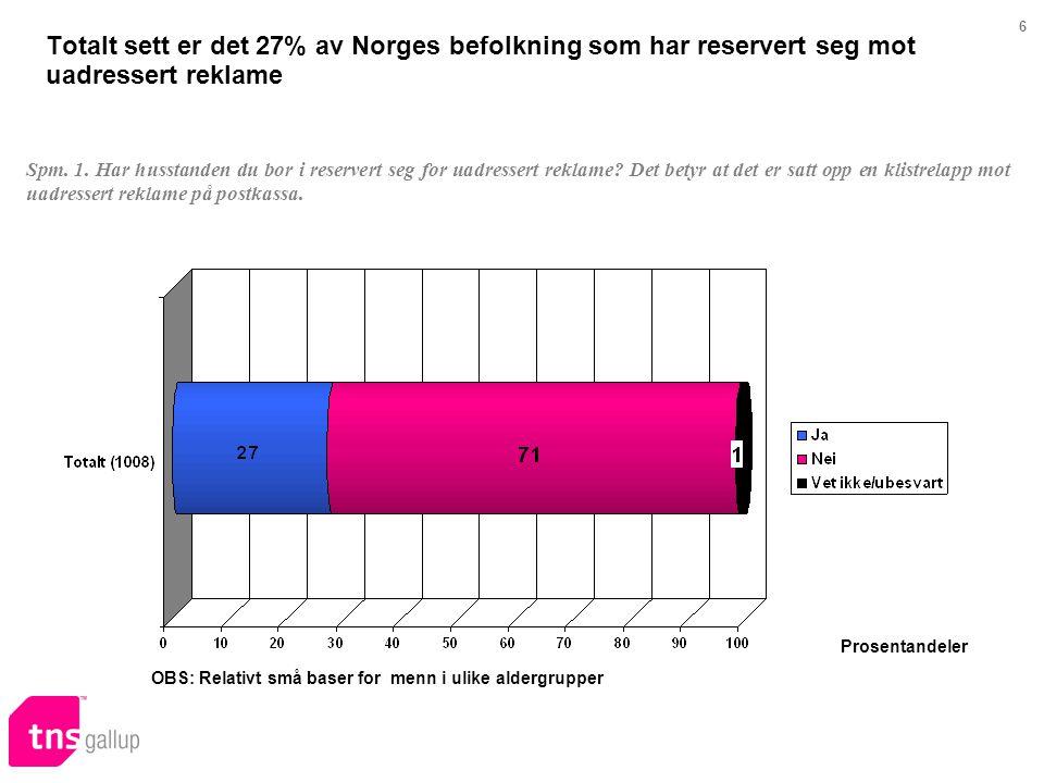 6 Totalt sett er det 27% av Norges befolkning som har reservert seg mot uadressert reklame Spm. 1. Har husstanden du bor i reservert seg for uadresser