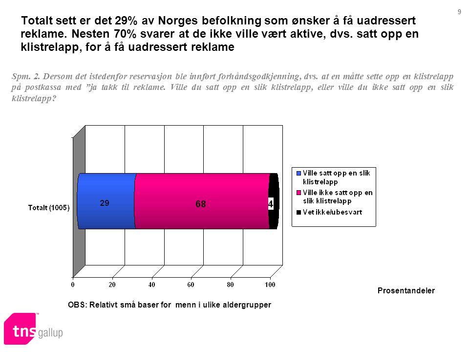 9 Totalt sett er det 29% av Norges befolkning som ønsker å få uadressert reklame. Nesten 70% svarer at de ikke ville vært aktive, dvs. satt opp en kli