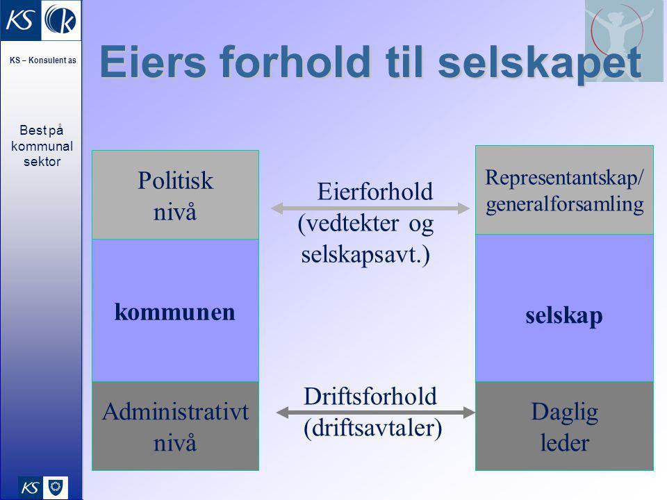 Best på kommunal sektor KS – Konsulent as 19 Eiers forhold til selskapet kommunen Politisk nivå Administrativt nivå selskap Representantskap/ generalf