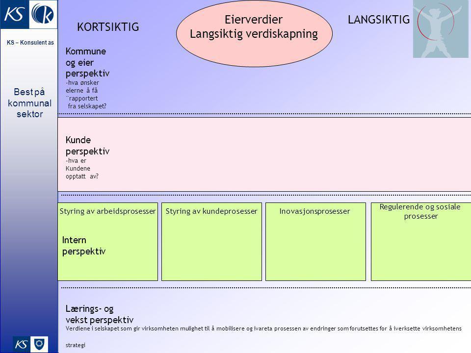 Best på kommunal sektor KS – Konsulent as 3 Styring av arbeidsprosesser Eierverdier Langsiktig verdiskapning Intern perspektiv Lærings- og vekst persp