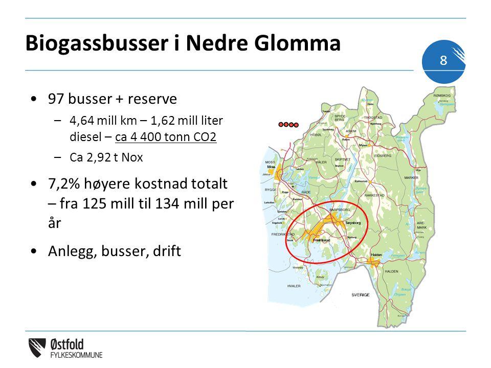 Biogassbusser i Nedre Glomma 97 busser + reserve –4,64 mill km – 1,62 mill liter diesel – ca 4 400 tonn CO2 –Ca 2,92 t Nox 7,2% høyere kostnad totalt