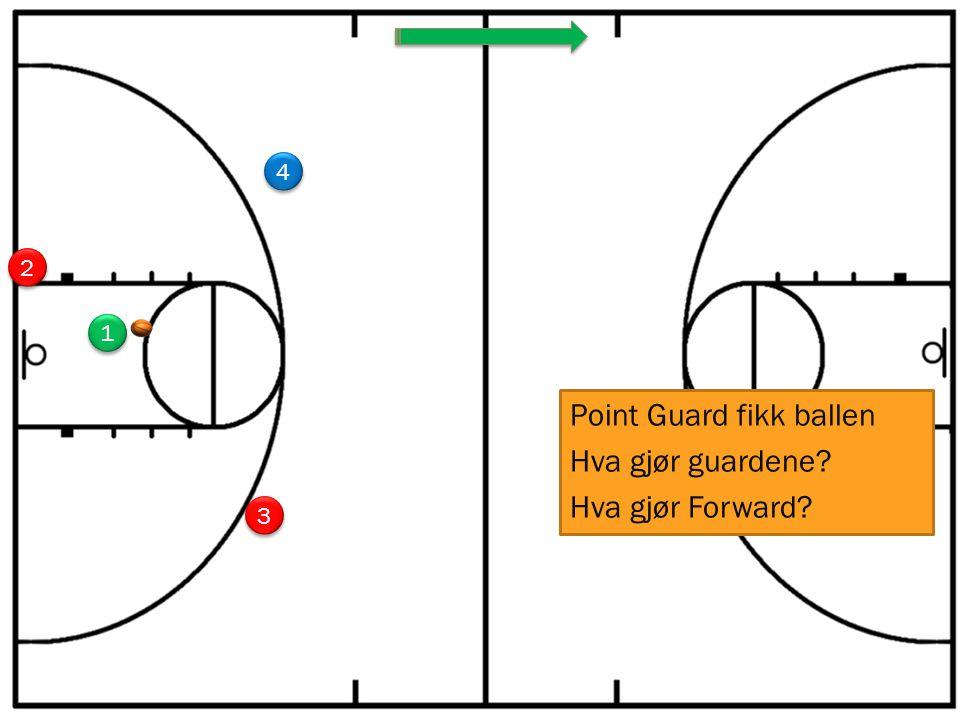 1 1 3 3 4 4 2 2 Point Guard fikk ballen Hva gjør guardene Hva gjør Forward
