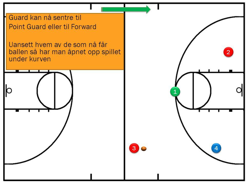 1 1 3 3 4 4 2 2 Guard kan nå sentre til Point Guard eller til Forward Uansett hvem av de som nå får ballen så har man åpnet opp spillet under kurven