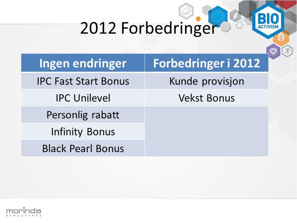 2012 Forbedringer Ingen endringerForbedringer i 2012 IPC Fast Start BonusKunde provisjon IPC UnilevelVekst Bonus Personlig rabatt Infinity Bonus Black Pearl Bonus