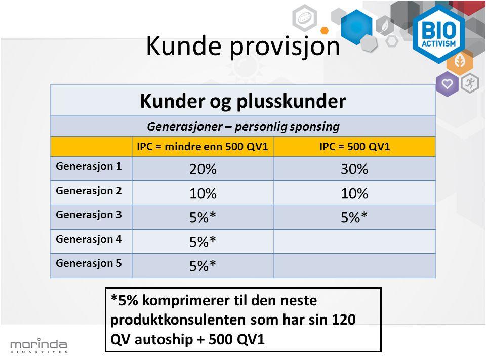 Kunde provisjon Kunder og plusskunder Generasjoner – personlig sponsing IPC = mindre enn 500 QV1IPC = 500 QV1 Generasjon 1 20%30% Generasjon 2 10% Generasjon 3 5%* Generasjon 4 5%* Generasjon 5 5%* *5% komprimerer til den neste produktkonsulenten som har sin 120 QV autoship + 500 QV1
