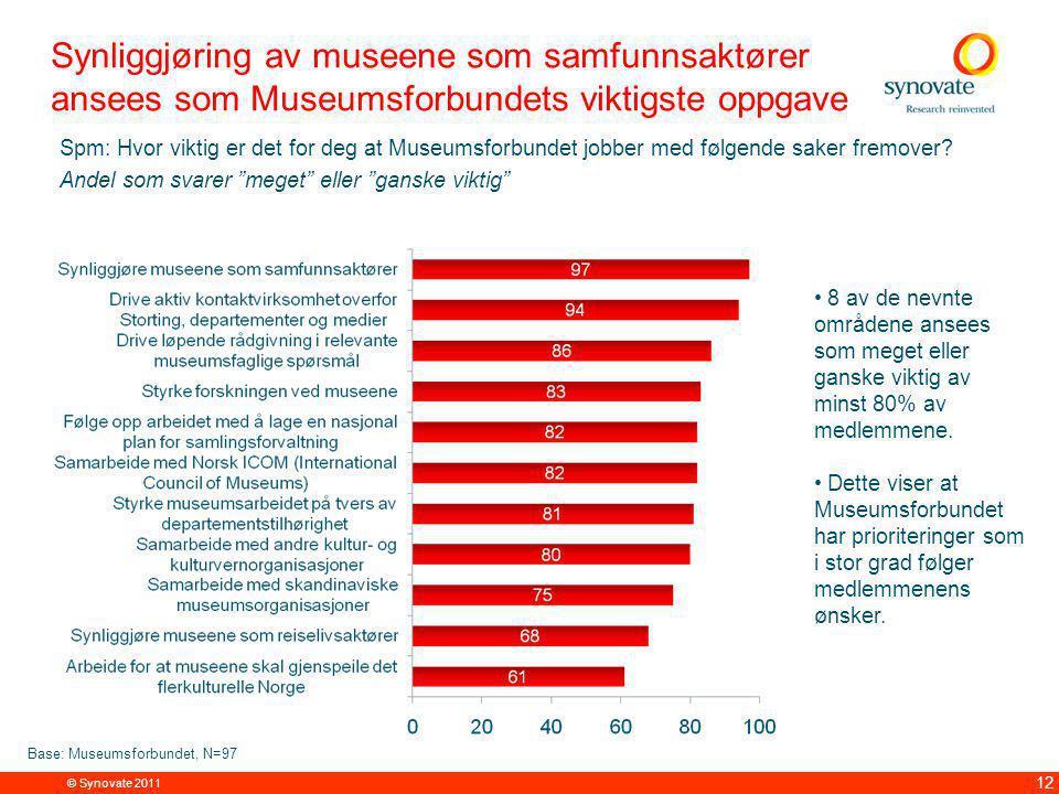 © Synovate 2011 12 Synliggjøring av museene som samfunnsaktører ansees som Museumsforbundets viktigste oppgave Spm: Hvor viktig er det for deg at Museumsforbundet jobber med følgende saker fremover.