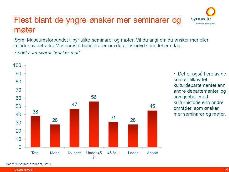 © Synovate 2011 14 Flest blant de yngre ønsker mer seminarer og møter Spm: Museumsforbundet tilbyr ulike seminarer og møter.