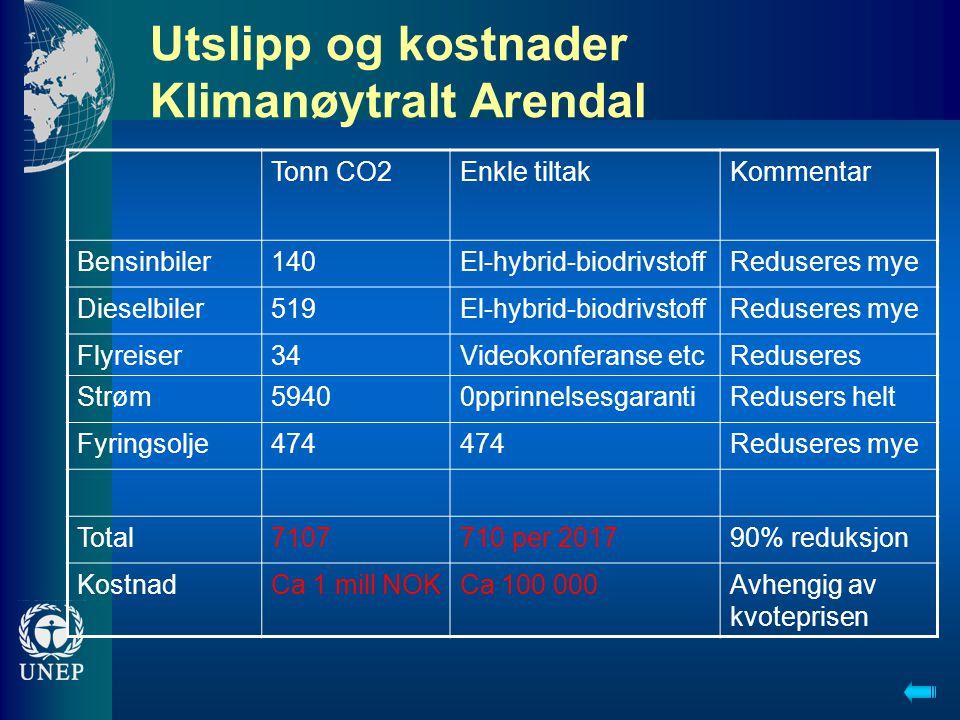 Utslipp og kostnader Klimanøytralt Arendal Tonn CO2Enkle tiltakKommentar Bensinbiler140El-hybrid-biodrivstoffReduseres mye Dieselbiler519El-hybrid-biodrivstoffReduseres mye Flyreiser34Videokonferanse etcReduseres Strøm59400pprinnelsesgarantiRedusers helt Fyringsolje474 Reduseres mye Total7107710 per 201790% reduksjon KostnadCa 1 mill NOKCa 100 000Avhengig av kvoteprisen