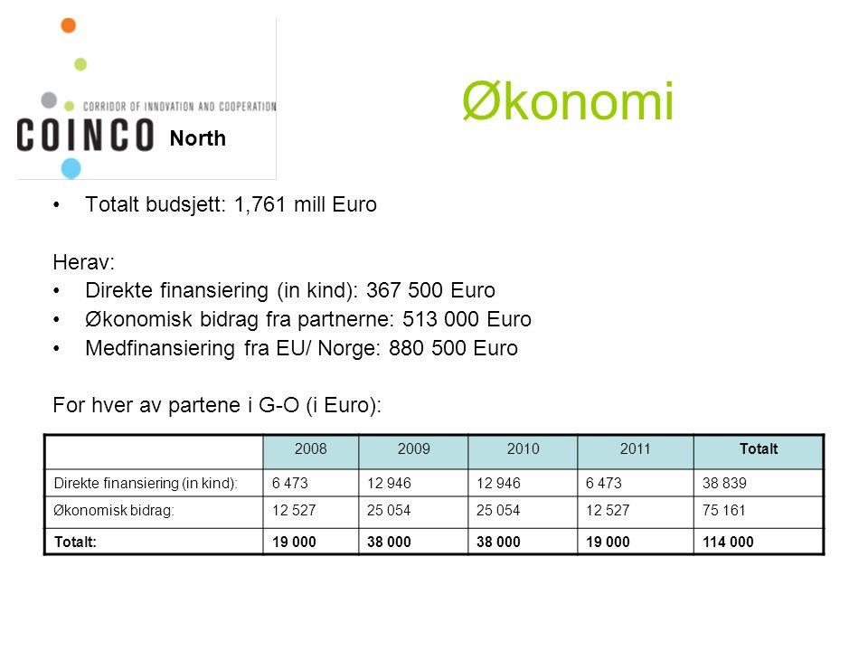 Økonomi Totalt budsjett: 1,761 mill Euro Herav: Direkte finansiering (in kind): 367 500 Euro Økonomisk bidrag fra partnerne: 513 000 Euro Medfinansier