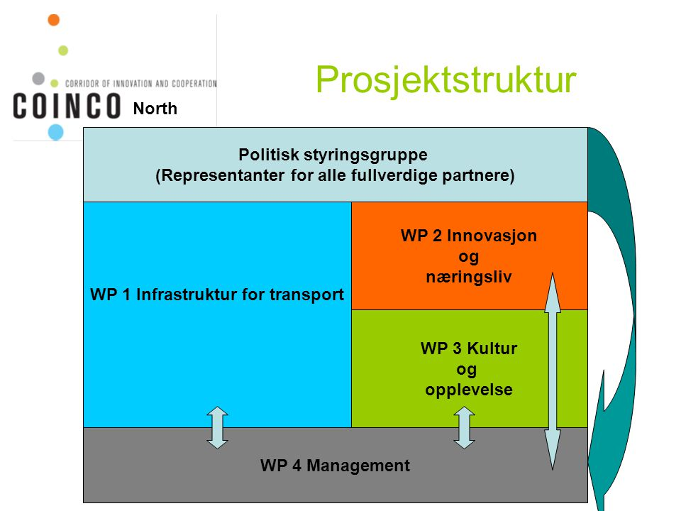 Prosjektstruktur North WP 1 Infrastruktur for transport WP 2 Innovasjon og næringsliv WP 4 Management WP 3 Kultur og opplevelse Politisk styringsgruppe (Representanter for alle fullverdige partnere)