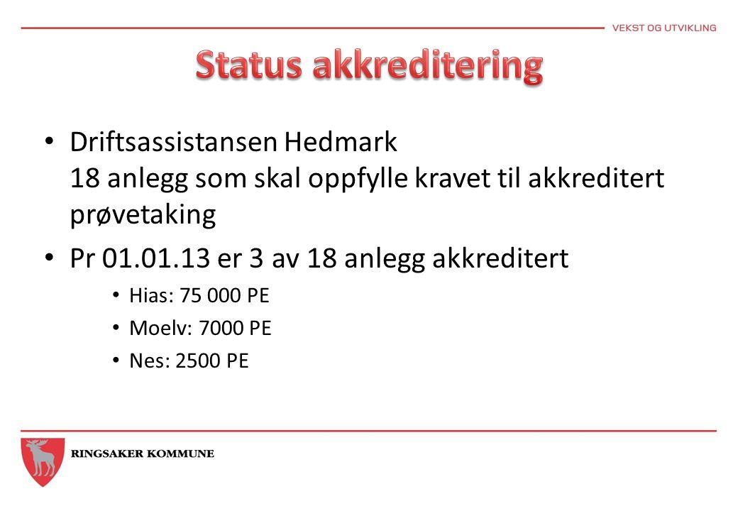 Driftsassistansen Hedmark 18 anlegg som skal oppfylle kravet til akkreditert prøvetaking Pr 01.01.13 er 3 av 18 anlegg akkreditert Hias: 75 000 PE Moelv: 7000 PE Nes: 2500 PE