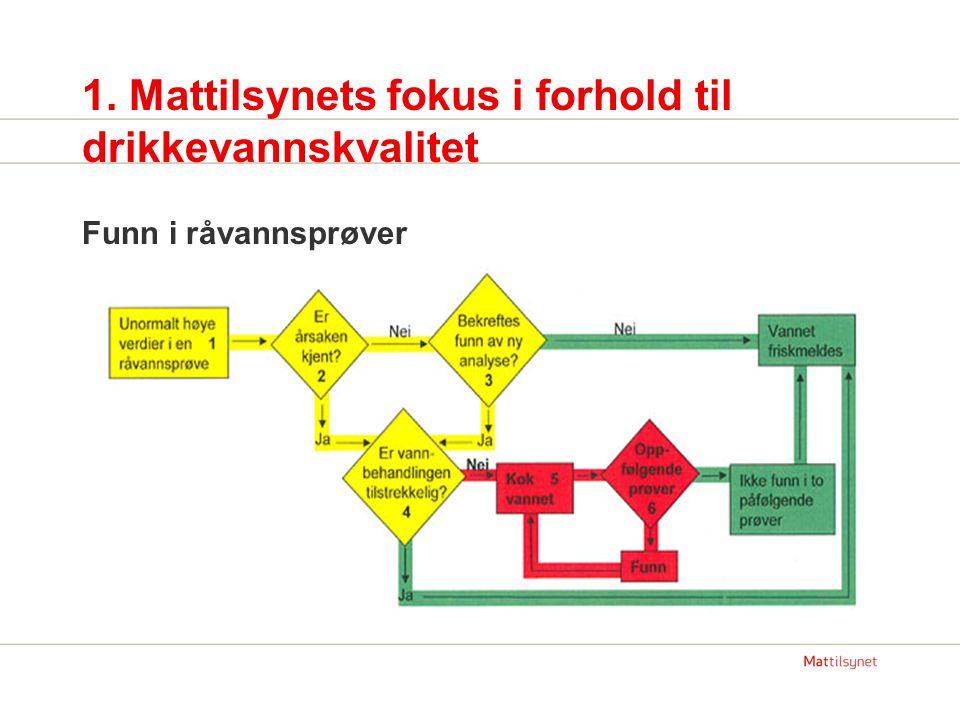 1. Mattilsynets fokus i forhold til drikkevannskvalitet Funn i råvannsprøver