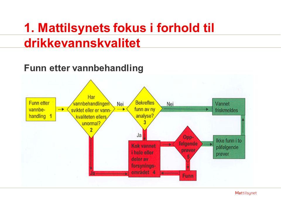 1. Mattilsynets fokus i forhold til drikkevannskvalitet Funn etter vannbehandling
