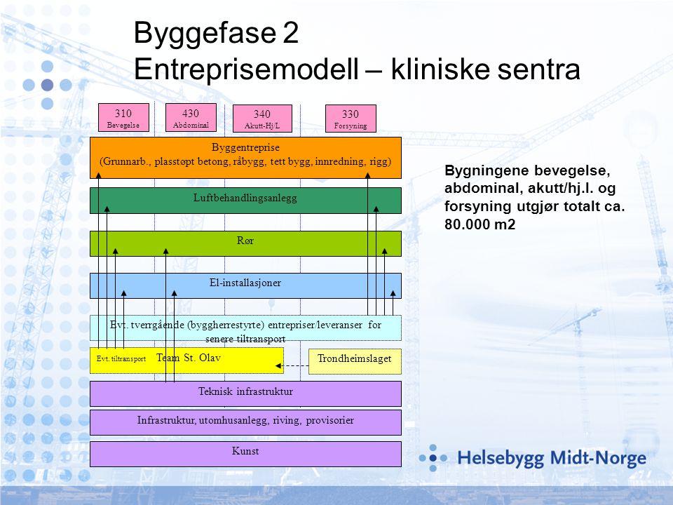September 2004 Byggefase 2 Entreprisemodell – kliniske sentra 330 Forsyning 340 Akutt-Hj/L 430 Abdominal 310 Bevegelse Teknisk infrastruktur Infrastru